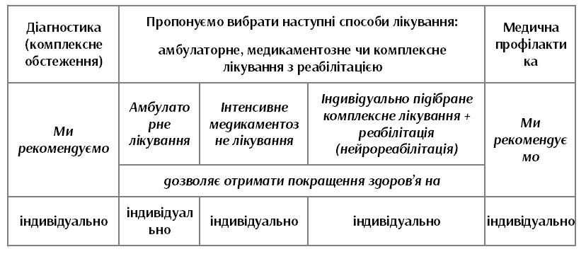 Ефективність лікування аміотрофії Шарко-Марі в клініці Уляни Лущик