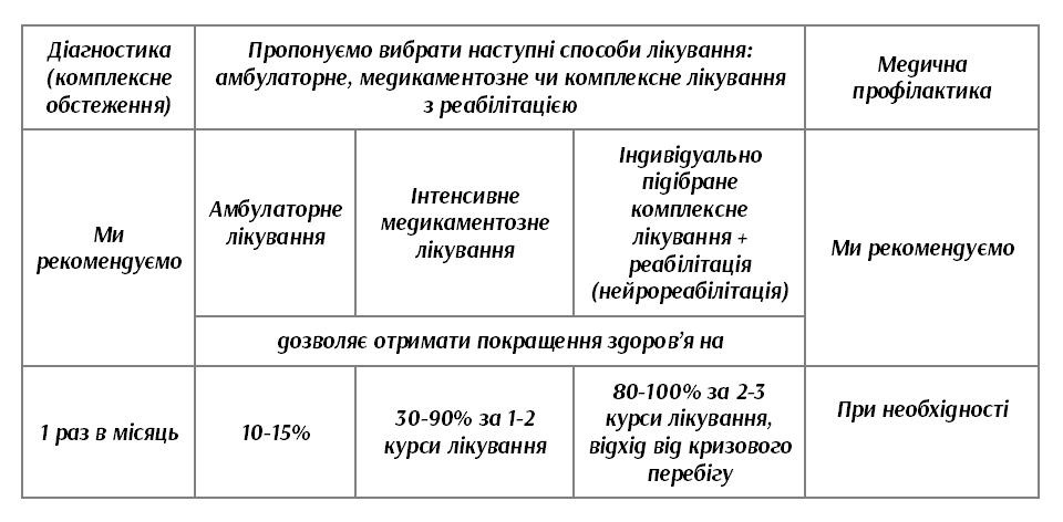 Ефективність лікування ангіодистонії в Клініці Здорових Судин