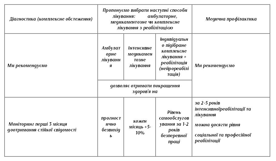 Ефективність лікування апалічного синдрому  в Клініці Здорових Судин